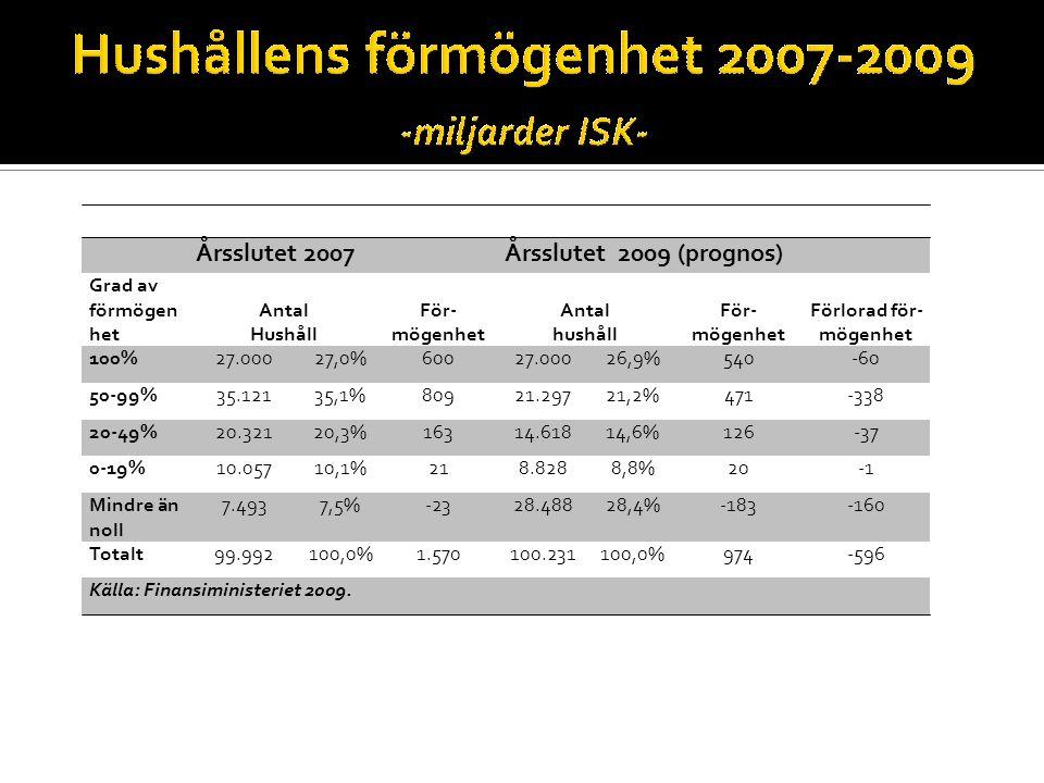 Årsslutet 2007Årsslutet 2009 (prognos) Grad av förmögen het Antal Hushåll För- mögenhet Antal hushåll För- mögenhet Förlorad för- mögenhet 100%27.00027,0%60027.00026,9%540-60 50-99%35.12135,1%80921.29721,2%471-338 20-49%20.32120,3%16314.61814,6%126-37 0-19%10.05710,1%218.8288,8%20 Mindre än noll 7.4937,5%-2328.48828,4%-183-160 Totalt99.992100,0%1.570100.231100,0%974-596 Källa: Finansiministeriet 2009.
