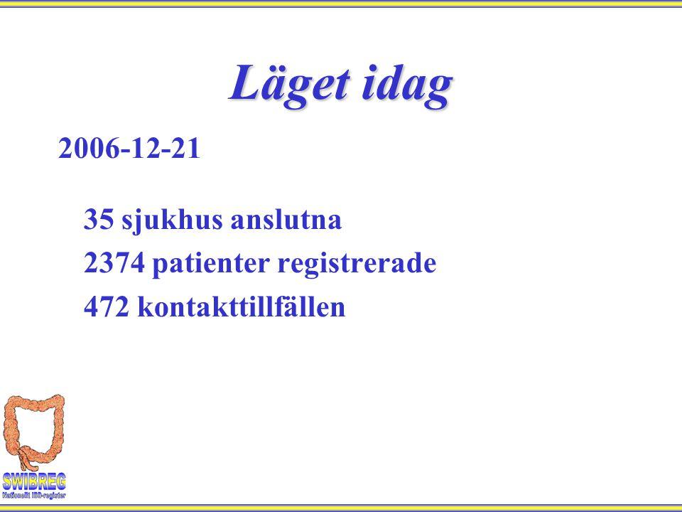 2006-12-21 35 sjukhus anslutna 2374 patienter registrerade 472 kontakttillfällen Läget idag