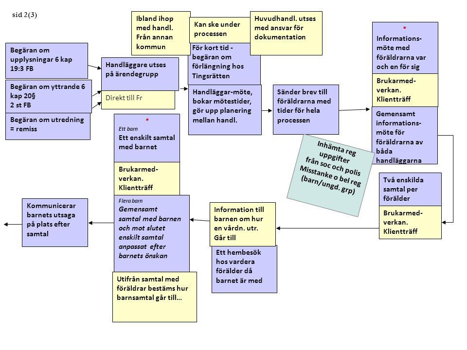 Handläggare utses på ärendegrupp Handläggar-möte, bokar mötestider, gör upp planering mellan handl. sid 2(3) Begäran om upplysningar 6 kap 19:3 FB Beg