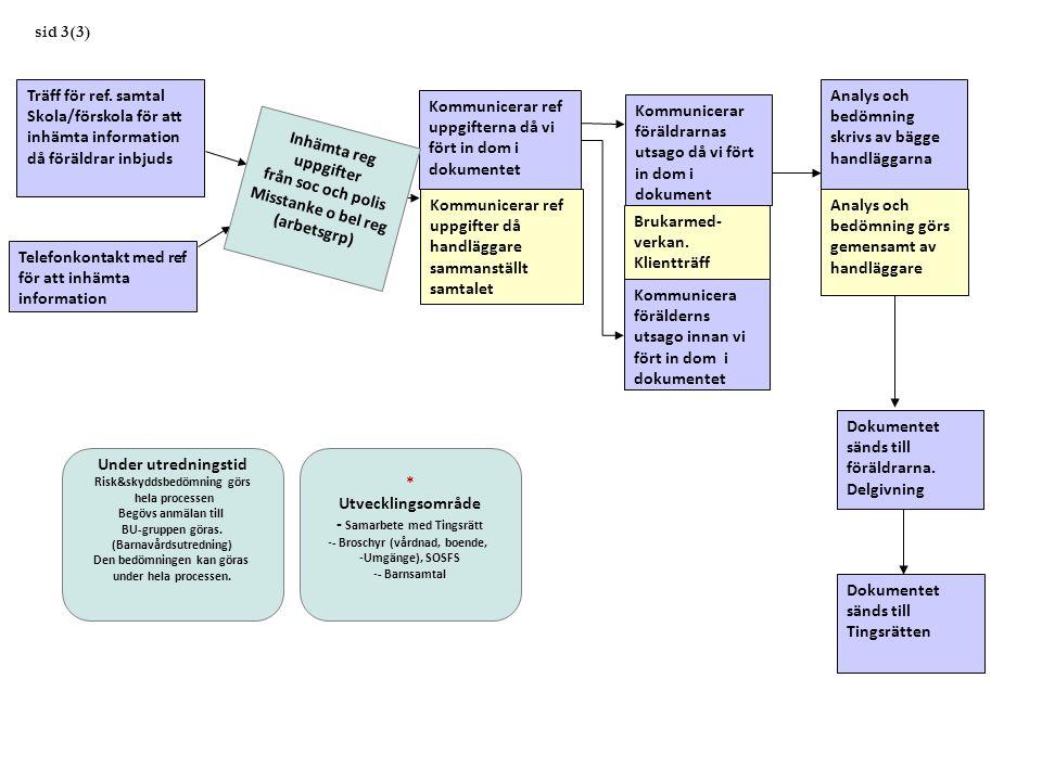 Kommunicerar ref uppgifter då handläggare sammanställt samtalet sid 3(3) Träff för ref. samtal Skola/förskola för att inhämta information då föräldrar