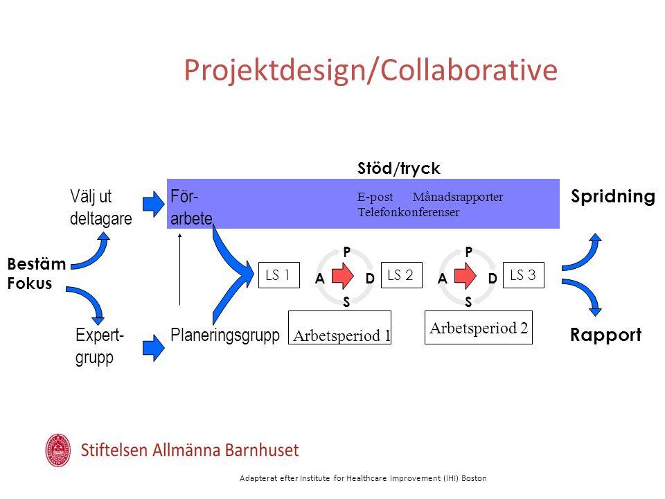 Projektdesign/Collaborative Bestäm Fokus Spridning Rapport Välj ut deltagare PlaneringsgruppExpert- grupp För- arbete LS 2LS 3LS 1 P DA S P DA S Stöd/