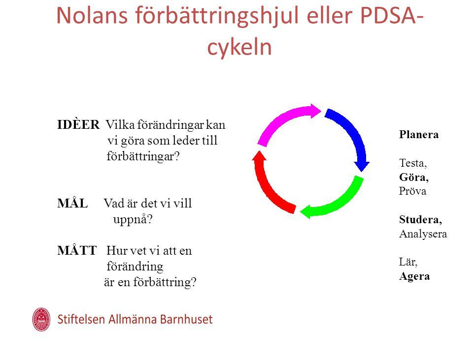 Nolans förbättringshjul eller PDSA- cykeln IDÈER Vilka förändringar kan vi göra som leder till förbättringar? MÅL Vad är det vi vill uppnå? MÅTT Hur v