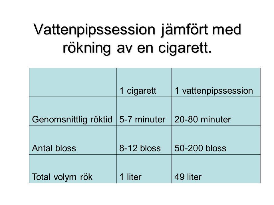Vattenpipssession jämfört med rökning av en cigarett. 1 cigarett1 vattenpipssession Genomsnittlig röktid5-7 minuter20-80 minuter Antal bloss8-12 bloss