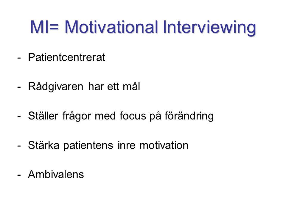 MI= Motivational Interviewing -Patientcentrerat -Rådgivaren har ett mål -Ställer frågor med focus på förändring -Stärka patientens inre motivation -Am