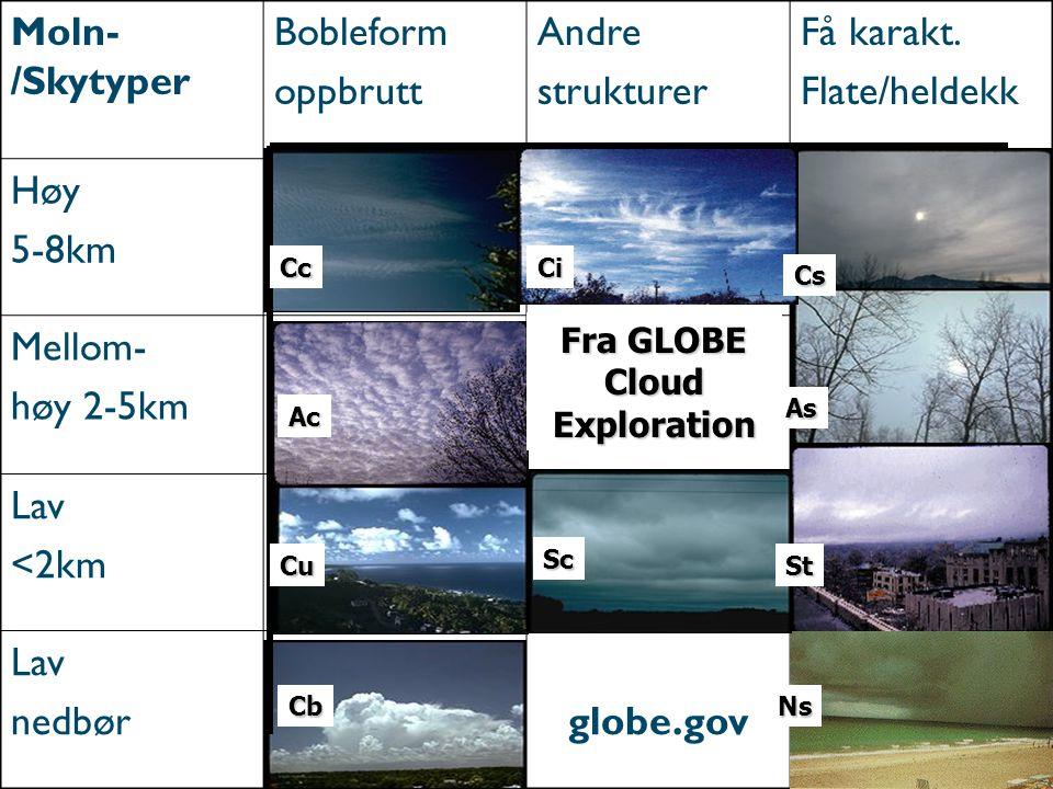 Moln- /Skytyper Bobleform oppbrutt Andre strukturer Få karakt. Flate/heldekk Høy 5-8km Mellom- høy 2-5km Lav <2km Lav nedbørglobe.gov CcCi Cs Ac As Cu