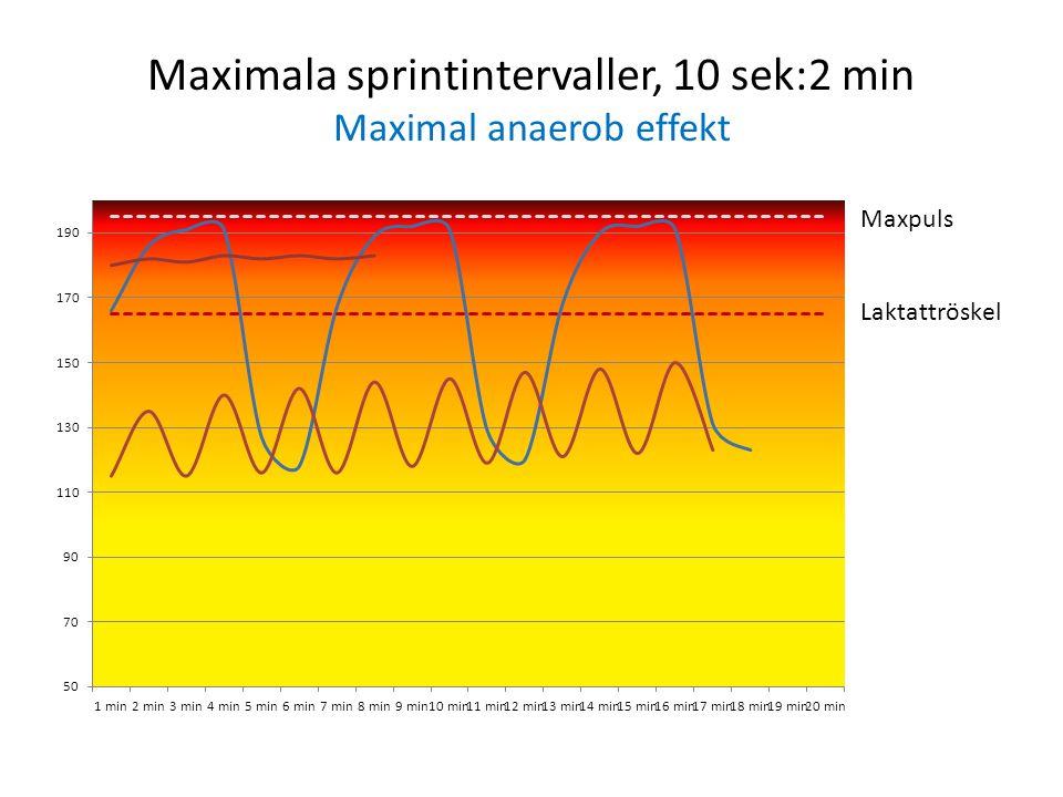 Maximala sprintintervaller, 10 sek:2 min Maximal anaerob effekt Maxpuls