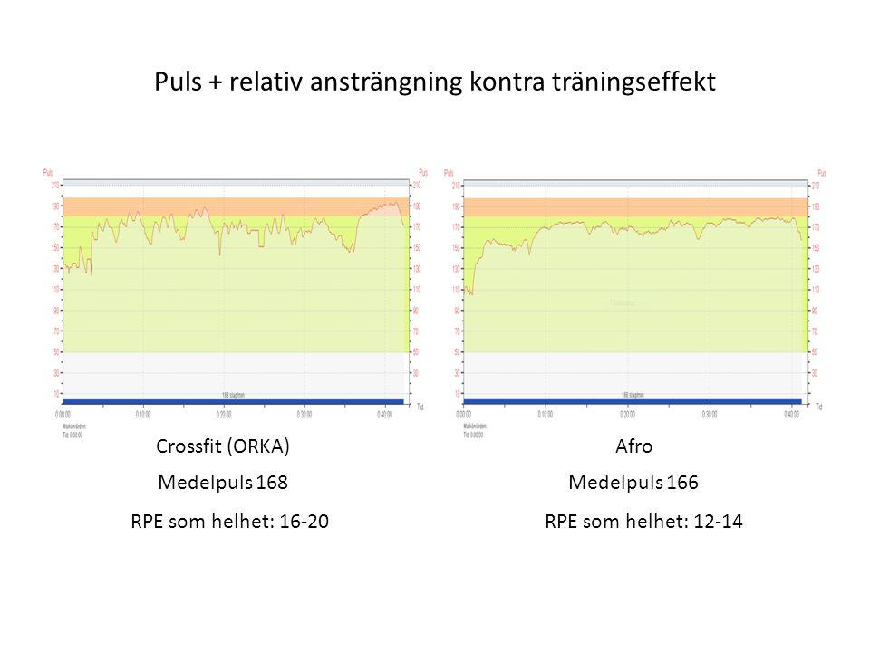 Puls + relativ ansträngning kontra träningseffekt Crossfit (ORKA)Afro Medelpuls 168Medelpuls 166 RPE som helhet: 16-20RPE som helhet: 12-14