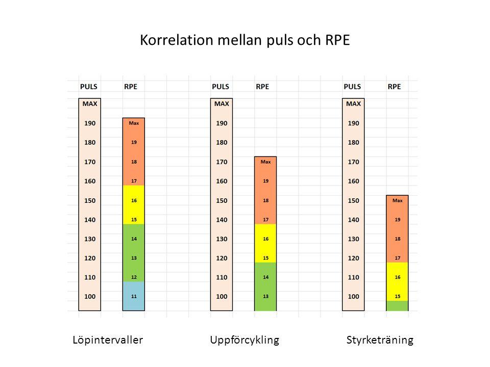 Korrelation mellan puls och RPE LöpintervallerUppförcyklingStyrketräning