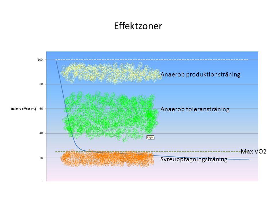 Effektzoner Anaerob produktionsträning Anaerob toleransträning Syreupptagningsträning Max VO2