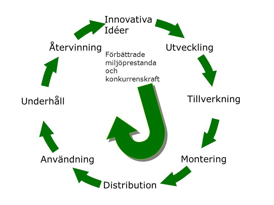 Innovativa Idéer Utveckling Tillverkning Montering Distribution Användning Underhåll Återvinning Förbättrade miljöprestanda och konkurrenskraft