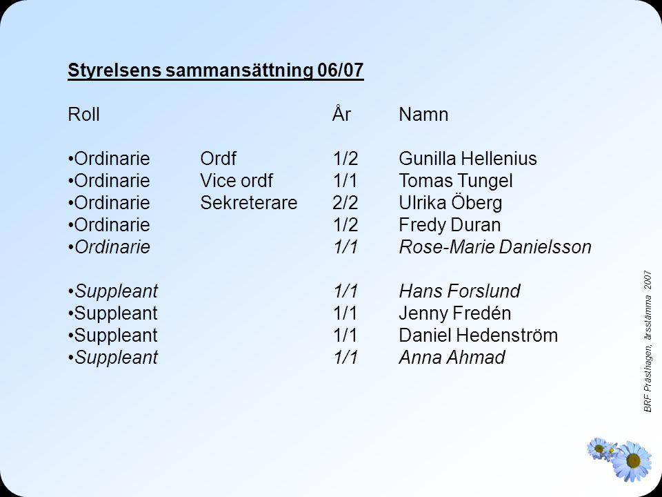 BRF Prästhagen, årsstämma 2007 Styrelsens sammansättning 06/07 RollÅrNamn •OrdinarieOrdf1/2 Gunilla Hellenius •Ordinarie Vice ordf1/1Tomas Tungel •Ordinarie Sekreterare2/2Ulrika Öberg •Ordinarie1/2Fredy Duran •Ordinarie1/1Rose-Marie Danielsson •Suppleant 1/1Hans Forslund •Suppleant 1/1Jenny Fredén •Suppleant1/1Daniel Hedenström •Suppleant1/1Anna Ahmad