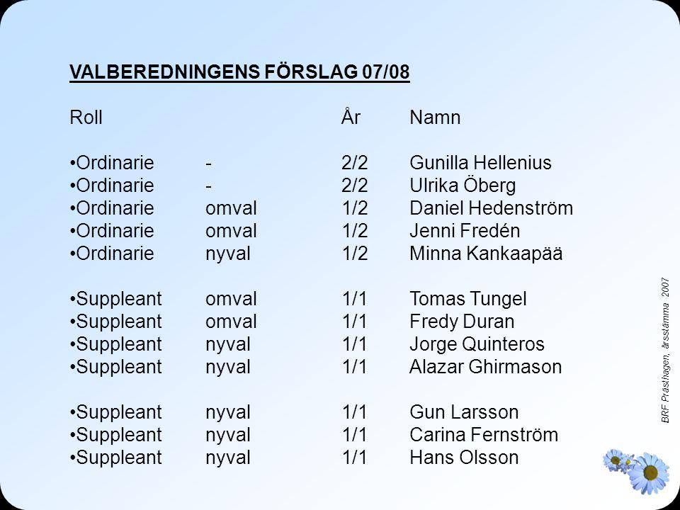 BRF Prästhagen, årsstämma 2007 VALBEREDNINGENS FÖRSLAG 07/08 RollÅrNamn •Ordinarie-2/2 Gunilla Hellenius •Ordinarie -2/2Ulrika Öberg •Ordinarie omval1/2Daniel Hedenström •Ordinarieomval1/2Jenni Fredén •Ordinarienyval1/2Minna Kankaapää •Suppleant omval1/1Tomas Tungel •Suppleantomval1/1Fredy Duran •Suppleantnyval1/1Jorge Quinteros •Suppleantnyval1/1Alazar Ghirmason •Suppleantnyval1/1Gun Larsson •Suppleantnyval1/1Carina Fernström •Suppleantnyval1/1Hans Olsson