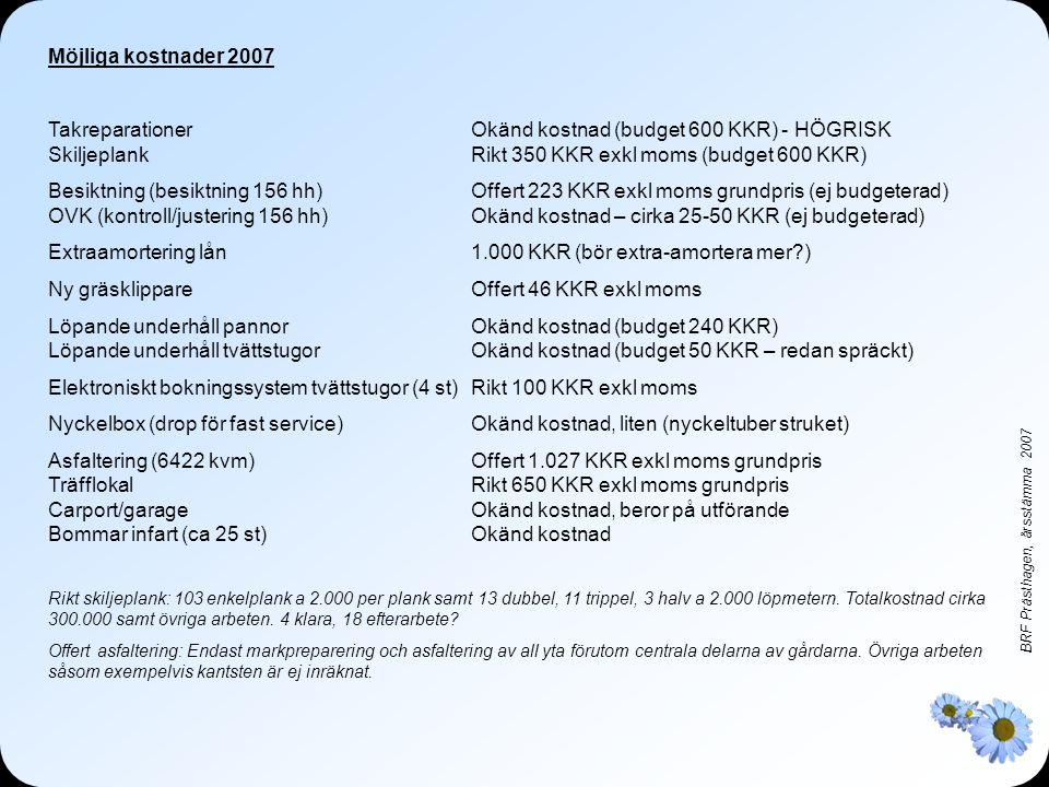 BRF Prästhagen, årsstämma 2007 Möjliga kostnader 2007 TakreparationerOkänd kostnad (budget 600 KKR) - HÖGRISK SkiljeplankRikt 350 KKR exkl moms (budget 600 KKR) Besiktning (besiktning 156 hh)Offert 223 KKR exkl moms grundpris (ej budgeterad) OVK (kontroll/justering 156 hh)Okänd kostnad – cirka 25-50 KKR (ej budgeterad) Extraamortering lån1.000 KKR (bör extra-amortera mer?) Ny gräsklippareOffert 46 KKR exkl moms Löpande underhåll pannorOkänd kostnad (budget 240 KKR) Löpande underhåll tvättstugorOkänd kostnad (budget 50 KKR – redan spräckt) Elektroniskt bokningssystem tvättstugor (4 st)Rikt 100 KKR exkl moms Nyckelbox (drop för fast service)Okänd kostnad, liten (nyckeltuber struket) Asfaltering (6422 kvm)Offert 1.027 KKR exkl moms grundpris TräfflokalRikt 650 KKR exkl moms grundpris Carport/garageOkänd kostnad, beror på utförande Bommar infart (ca 25 st)Okänd kostnad Rikt skiljeplank: 103 enkelplank a 2.000 per plank samt 13 dubbel, 11 trippel, 3 halv a 2.000 löpmetern.