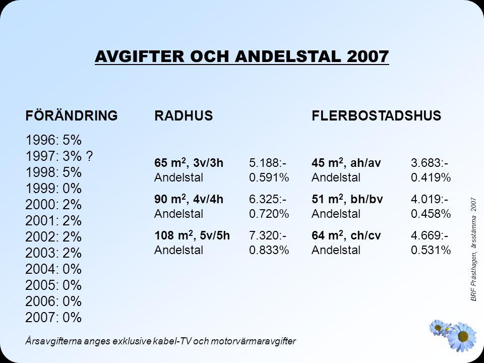 BRF Prästhagen, årsstämma 2007 AVGIFTER OCH ANDELSTAL 2007 RADHUS 65 m 2, 3v/3h5.188:- Andelstal0.591% 90 m 2, 4v/4h6.325:- Andelstal0.720% 108 m 2, 5v/5h7.320:- Andelstal0.833% FLERBOSTADSHUS 45 m 2, ah/av3.683:- Andelstal0.419% 51 m 2, bh/bv4.019:- Andelstal0.458% 64 m 2, ch/cv4.669:- Andelstal0.531% Årsavgifterna anges exklusive kabel-TV och motorvärmaravgifter FÖRÄNDRING 1996: 5% 1997: 3% .