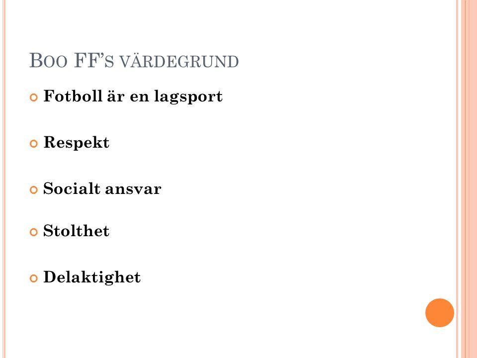 B OO FF' S VÄRDEGRUND Fotboll är en lagsport Respekt Socialt ansvar Stolthet Delaktighet