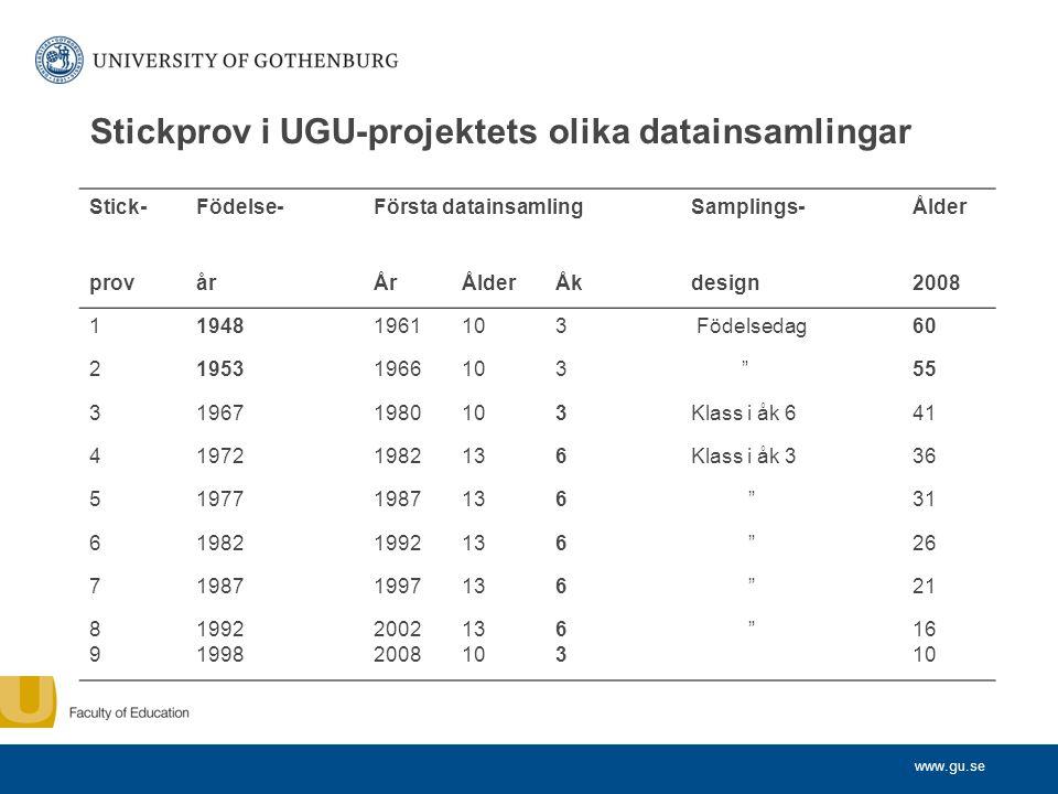 www.gu.se Stickprov i UGU-projektets olika datainsamlingar Stick-Födelse-Första datainsamlingSamplings-Ålder provårÅrÅlderÅkdesign2008 119481961103 Fö