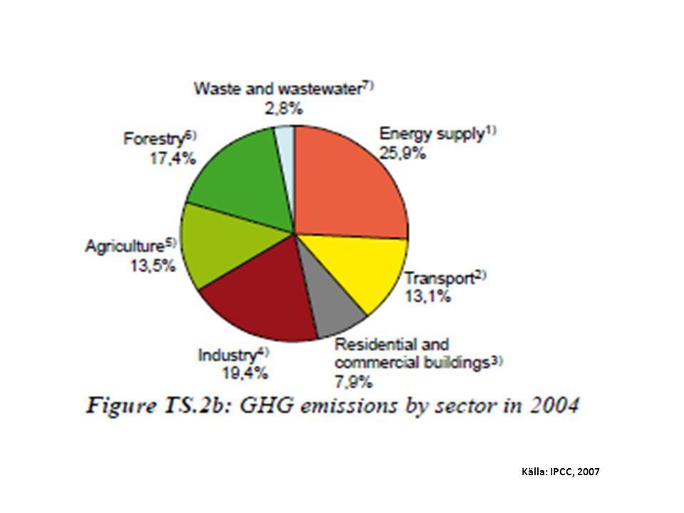 Källa: IPCC, 2007