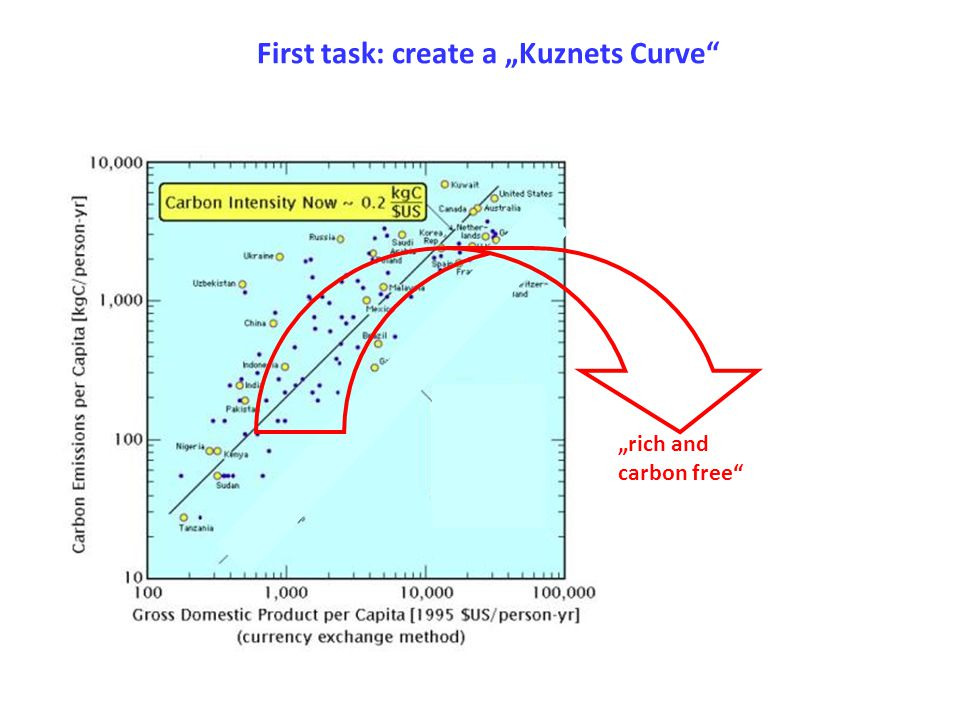 "First task: create a ""Kuznets Curve ""rich and carbon free"