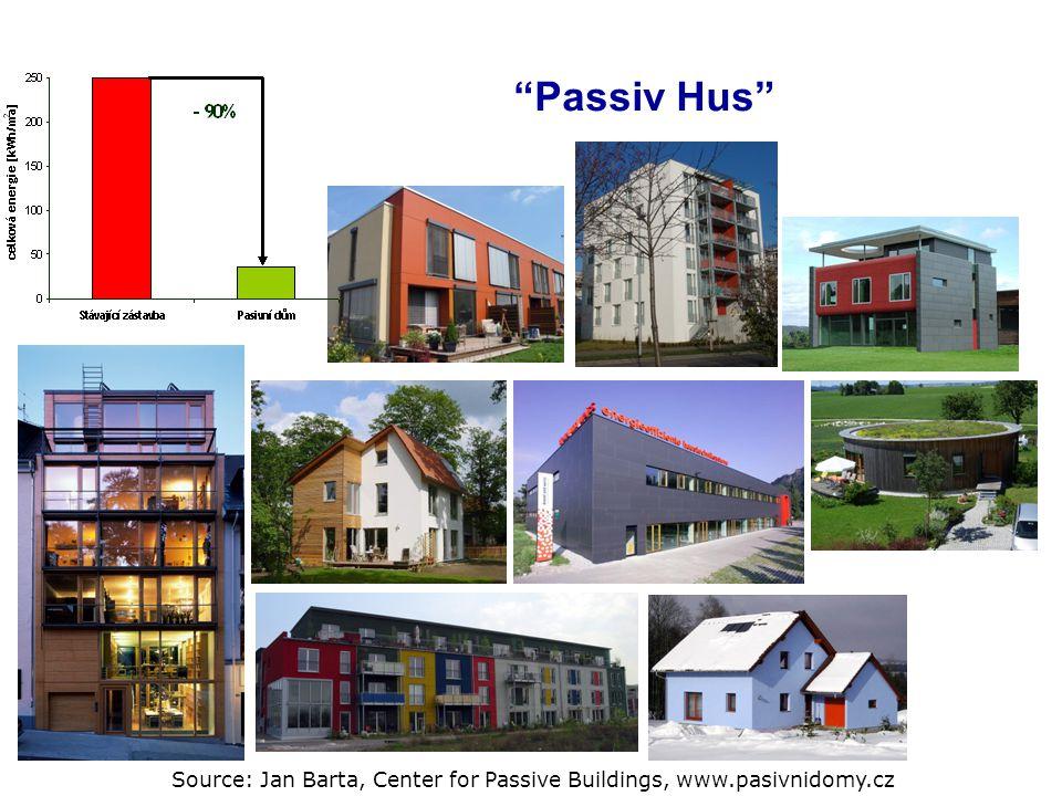 """Passiv Hus"" Source: Jan Barta, Center for Passive Buildings, www.pasivnidomy.cz"
