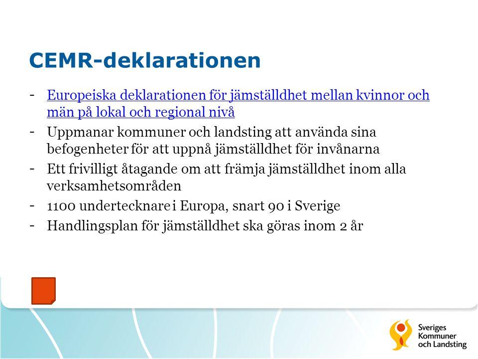 CEMR-deklarationen - Europeiska deklarationen för jämställdhet mellan kvinnor och män på lokal och regional nivå Europeiska deklarationen för jämställdhet mellan kvinnor och män på lokal och regional nivå - Uppmanar kommuner och landsting att använda sina befogenheter för att uppnå jämställdhet för invånarna - Ett frivilligt åtagande om att främja jämställdhet inom alla verksamhetsområden - 1100 undertecknare i Europa, snart 90 i Sverige - Handlingsplan för jämställdhet ska göras inom 2 år