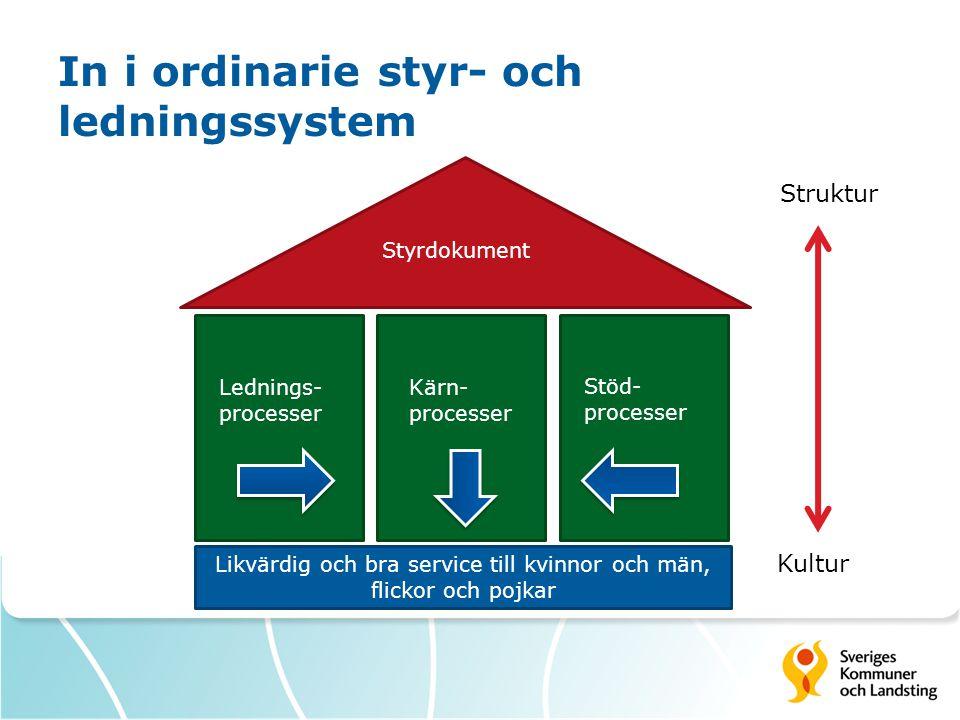 In i ordinarie styr- och ledningssystem Styrdokument Lednings- processer Kärn- processer Stöd- processer Likvärdig och bra service till kvinnor och män, flickor och pojkar Kultur Struktur