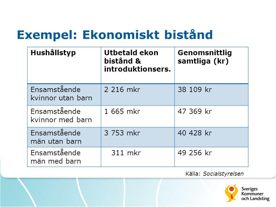 Exempel: Ekonomiskt bistånd HushållstypUtbetald ekon bistånd & introduktionsers.