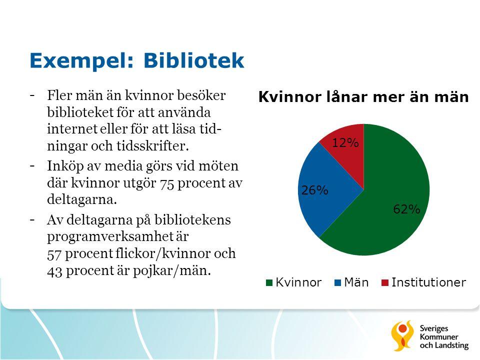 Exempel: Bibliotek - Fler män än kvinnor besöker biblioteket för att använda internet eller för att läsa tid- ningar och tidsskrifter. - Inköp av medi