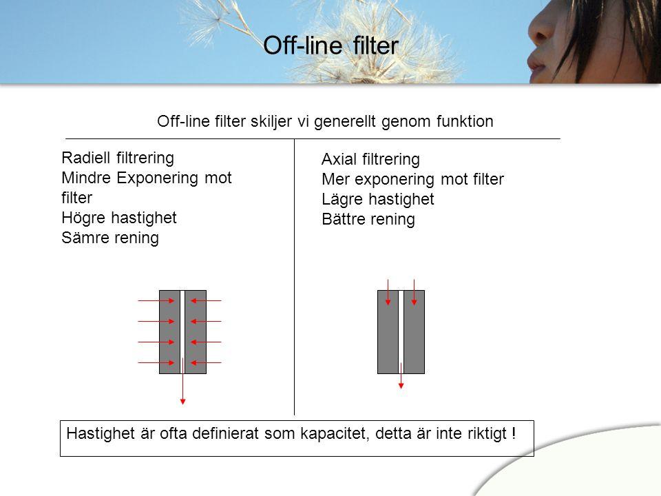 Off-line filter Radiell filtrering Mindre Exponering mot filter Högre hastighet Sämre rening Off-line filter skiljer vi generellt genom funktion Axial