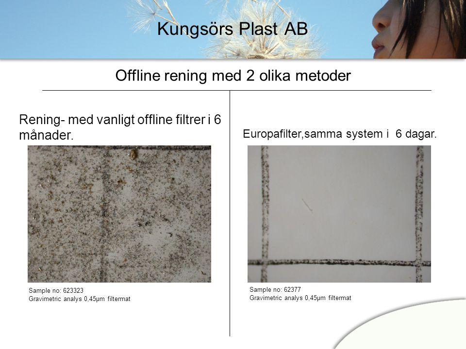 Kungsörs Plast AB Rening- med vanligt offline filtrer i 6 månader. Sample no: 623323 Gravimetric analys 0,45µm filtermat Offline rening med 2 olika me