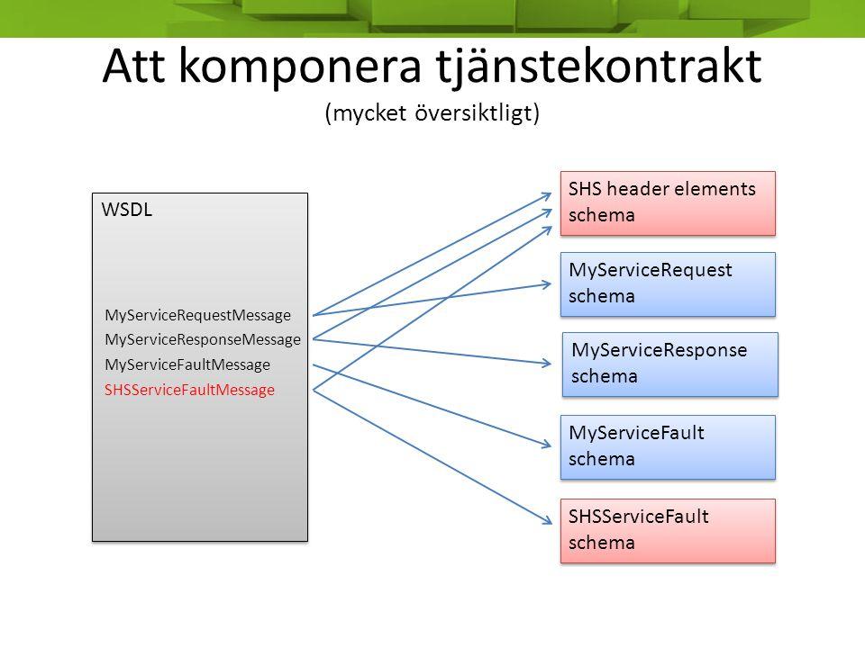 Att komponera tjänstekontrakt (mycket översiktligt) WSDL MyServiceRequestMessage MyServiceResponseMessage MyServiceFaultMessage MyServiceRequest schem
