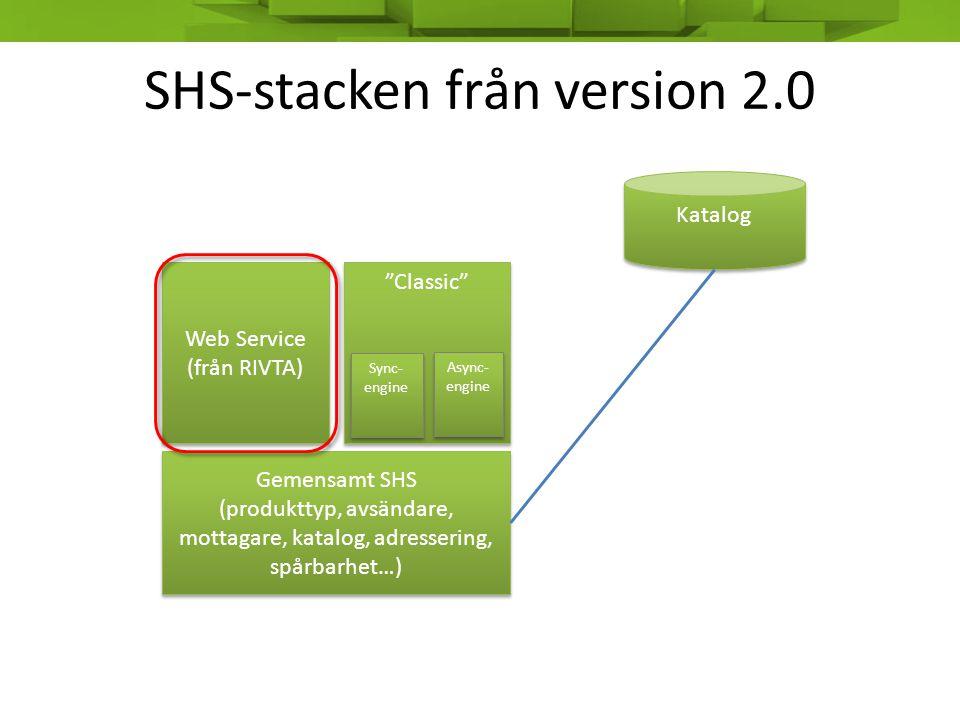 SHS version 2.0 • Tillägg till specifikationen (SOAP-based protocol) • Baserat på Inera's RIVTA 2.0 (och i någon mån SSEK) • Som är baserat på WS-I Basic Profile 1.1 • Som är: – The WS-I Basic Profile (official abbreviation is BP), a specification from the Web Services Interoperability industry consortium (WS-I), provides interoperability guidance for core Web Services specifications such as SOAP, WSDL, and UDDI.