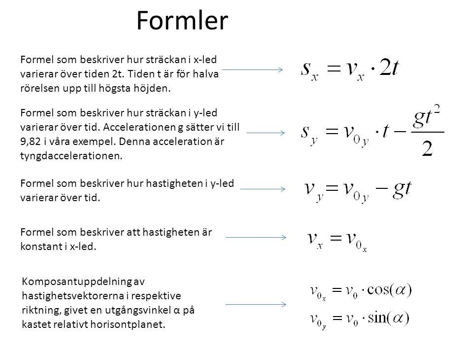 Formler Formel som beskriver hur sträckan i x-led varierar över tiden 2t. Tiden t är för halva rörelsen upp till högsta höjden. Formel som beskriver h