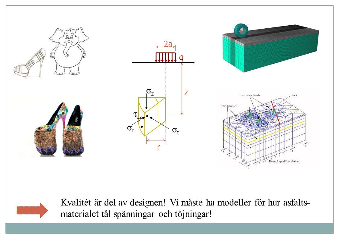 Kvalitét är del av designen! Vi måste ha modeller för hur asfalts- materialet tål spänningar och töjningar! 2a q z r σzσz σrσr σtσt τ rz