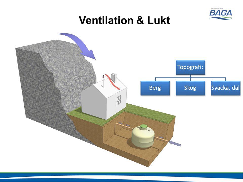 Ventilation & Lukt Topografi: BergSkogSvacka, dal