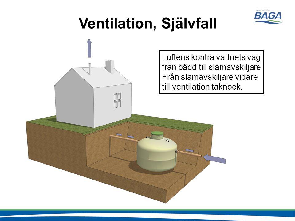 Ventilation, Självfall Luftens kontra vattnets väg från bädd till slamavskiljare Från slamavskiljare vidare till ventilation taknock.