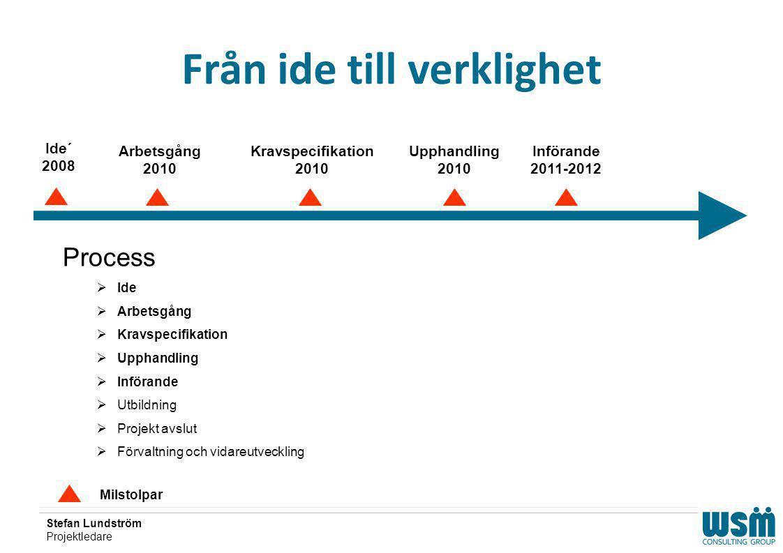 Från ide till verklighet Milstolpar Ide´ 2008 Kravspecifikation 2010 Upphandling 2010 Införande 2011-2012 Process  Ide  Arbetsgång  Kravspecifikati