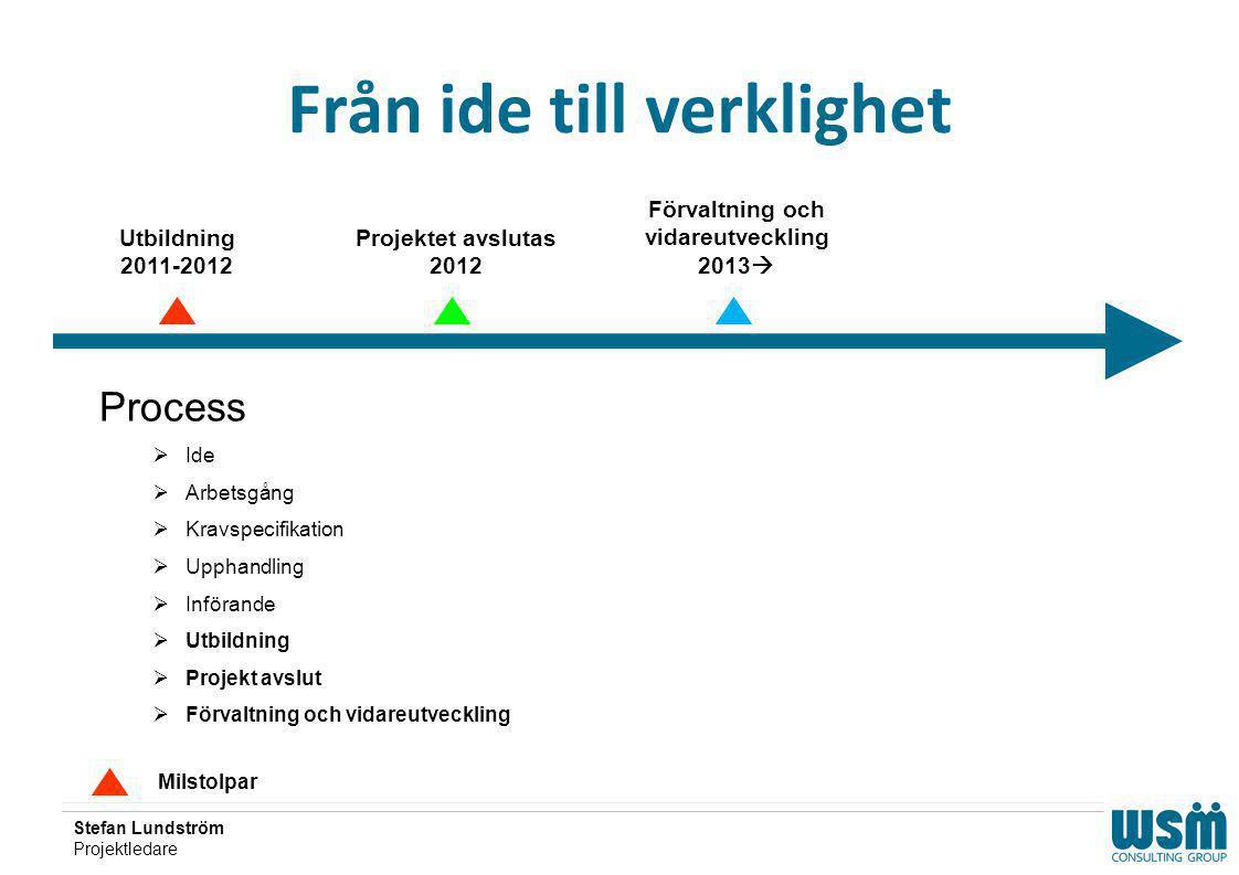 Stefan Lundström Projektledare Från ide till verklighet Milstolpar Utbildning 2011-2012 Projektet avslutas 2012 Process  Ide  Arbetsgång  Kravspeci
