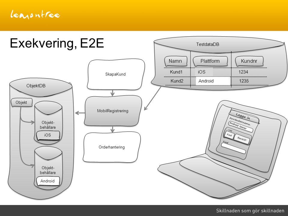Exekvering, E2E Objekt- behållare iOS Objekt- behållare Android SkapaKund Android tester Objekt Kund1 MobilRegistrering iOS Namn Plattform Kundnr 1234