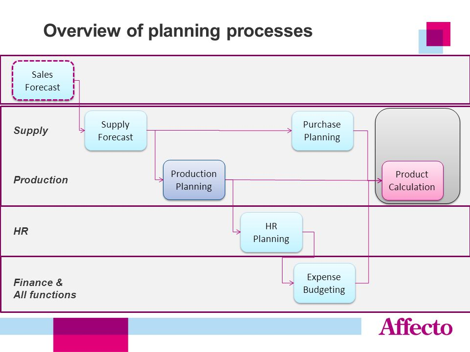 6 Overview of planning processes 6 Supply Forecast Sales Forecast Production Planning HR Planning Expense Budgeting Purchase Planning Supply Productio