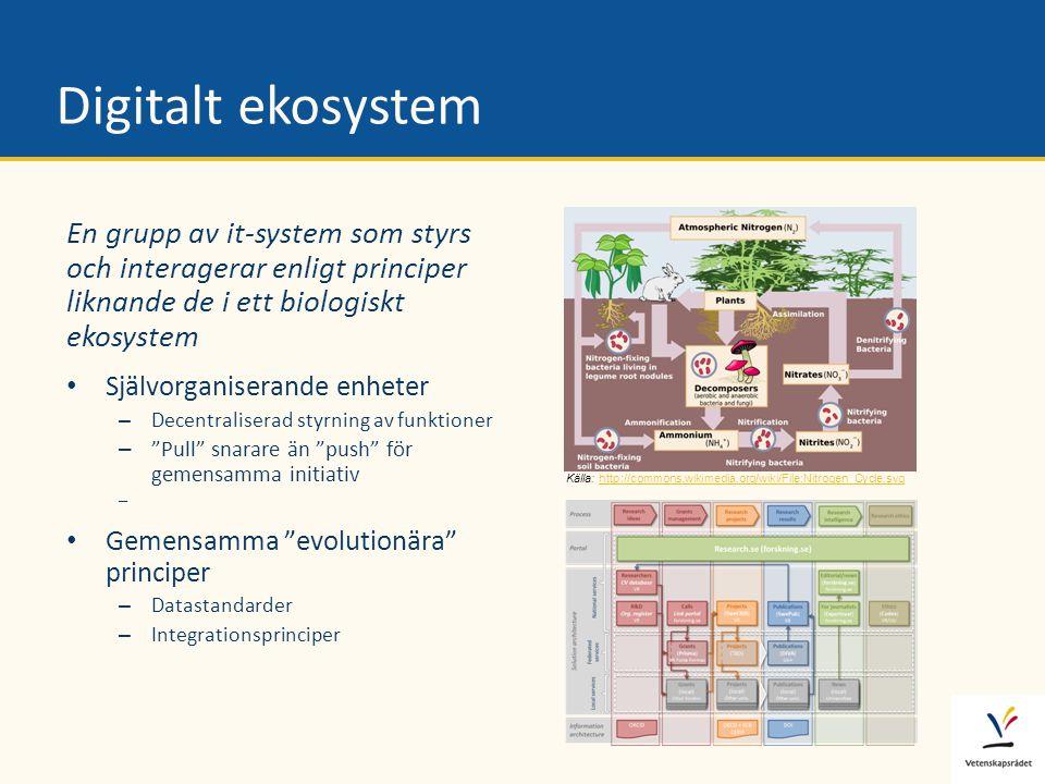 Digitalt ekosystem En grupp av it-system som styrs och interagerar enligt principer liknande de i ett biologiskt ekosystem • Självorganiserande enhete