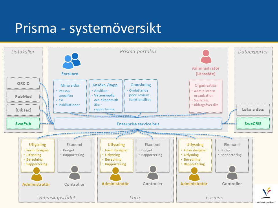 Dataexporter Datakällor Prisma-portalen Vetenskapsrådet Prisma - systemöversikt Forskare Mina sidor • Person- uppgifter • CV • Publikationer Mina sido