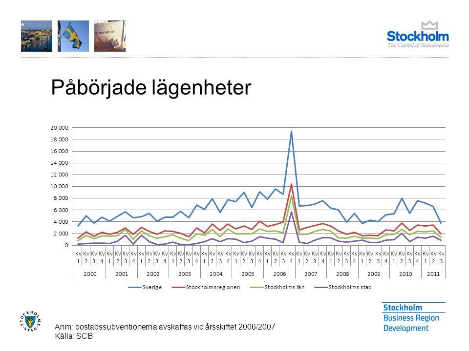 Påbörjade lägenheter Anm: bostadssubventionerna avskaffas vid årsskiftet 2006/2007 Källa: SCB