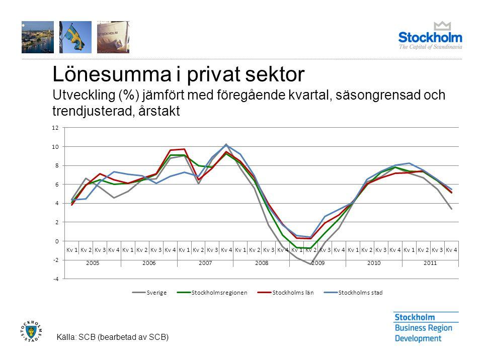 Lönesumma i privat sektor Utveckling (%) jämfört med föregående kvartal, säsongrensad och trendjusterad, årstakt Källa: SCB (bearbetad av SCB)