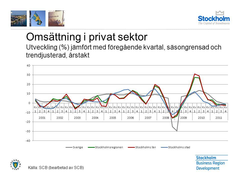 Nyregistrerade företag Utveckling (%), jämfört med samma kvartal föregående år Källa: Bolagsverket