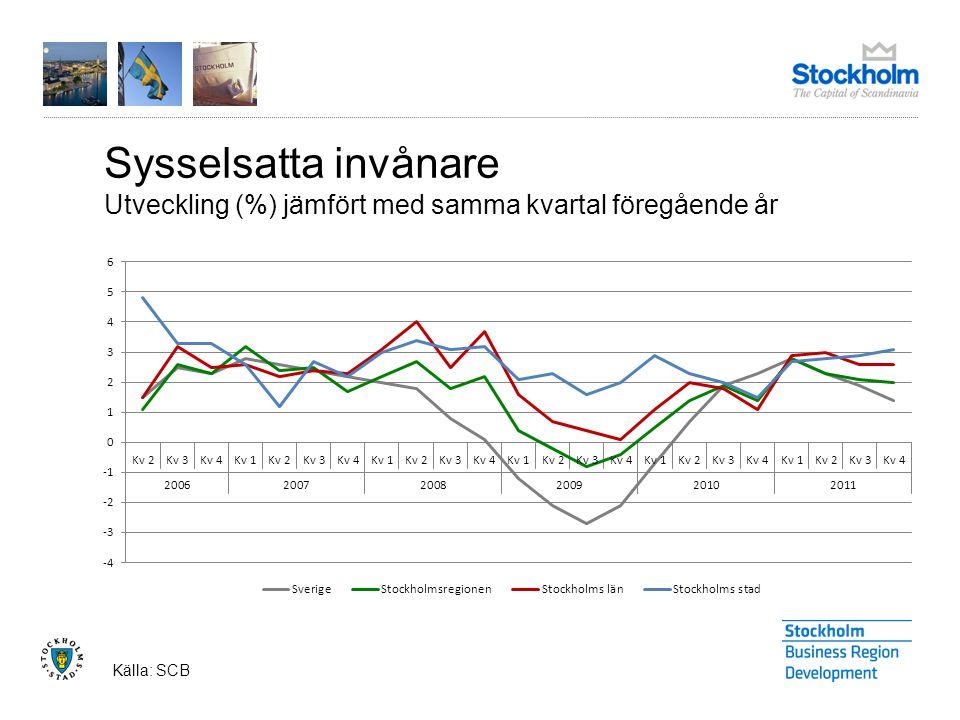 Sysselsatta invånare Utveckling (%) jämfört med samma kvartal föregående år Källa: SCB