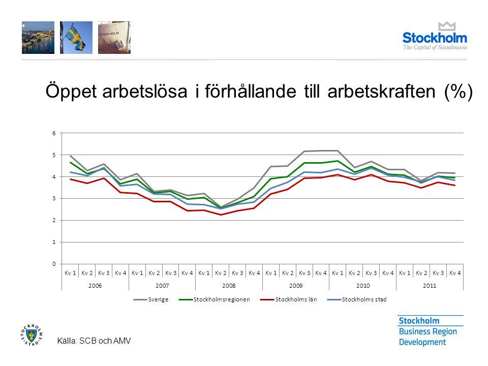 Öppet arbetslösa i förhållande till arbetskraften (%) Källa: SCB och AMV