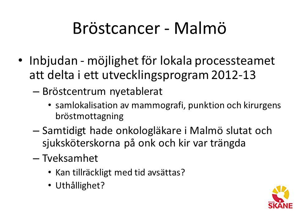 Bröstcancer - Malmö • Inbjudan - möjlighet för lokala processteamet att delta i ett utvecklingsprogram 2012-13 – Bröstcentrum nyetablerat • samlokalisation av mammografi, punktion och kirurgens bröstmottagning – Samtidigt hade onkologläkare i Malmö slutat och sjuksköterskorna på onk och kir var trängda – Tveksamhet • Kan tillräckligt med tid avsättas.