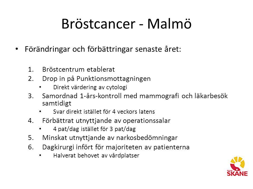 Bröstcancer - Malmö • Förändringar och förbättringar senaste året: 1.Bröstcentrum etablerat 2.Drop in på Punktionsmottagningen • Direkt värdering av cytologi 3.Samordnad 1-års-kontroll med mammografi och läkarbesök samtidigt • Svar direkt istället för 4 veckors latens 4.Förbättrat utnyttjande av operationssalar • 4 pat/dag istället för 3 pat/dag 5.Minskat utnyttjande av narkosbedömningar 6.Dagkirurgi infört för majoriteten av patienterna • Halverat behovet av vårdplatser