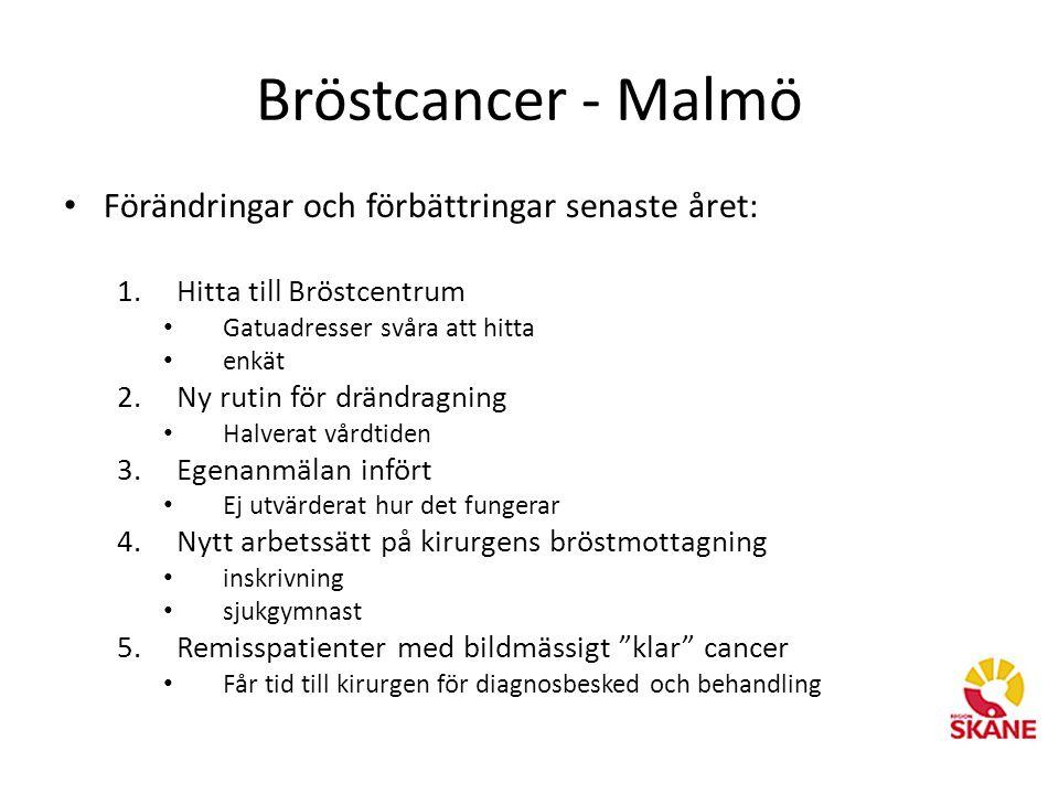 Bröstcancer - Malmö • Förändringar och förbättringar senaste året: 1.Hitta till Bröstcentrum • Gatuadresser svåra att hitta • enkät 2.Ny rutin för drändragning • Halverat vårdtiden 3.Egenanmälan infört • Ej utvärderat hur det fungerar 4.Nytt arbetssätt på kirurgens bröstmottagning • inskrivning • sjukgymnast 5.Remisspatienter med bildmässigt klar cancer • Får tid till kirurgen för diagnosbesked och behandling