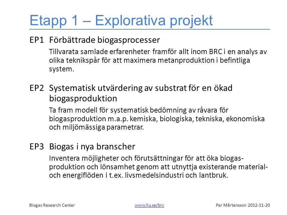 Biogas Research Centerwww.liu.se/brcPer Mårtensson 2012-11-20www.liu.se/brc Etapp 1 – Explorativa projekt EP1Förbättrade biogasprocesser Tillvarata samlade erfarenheter framför allt inom BRC i en analys av olika teknikspår för att maximera metanproduktion i befintliga system.